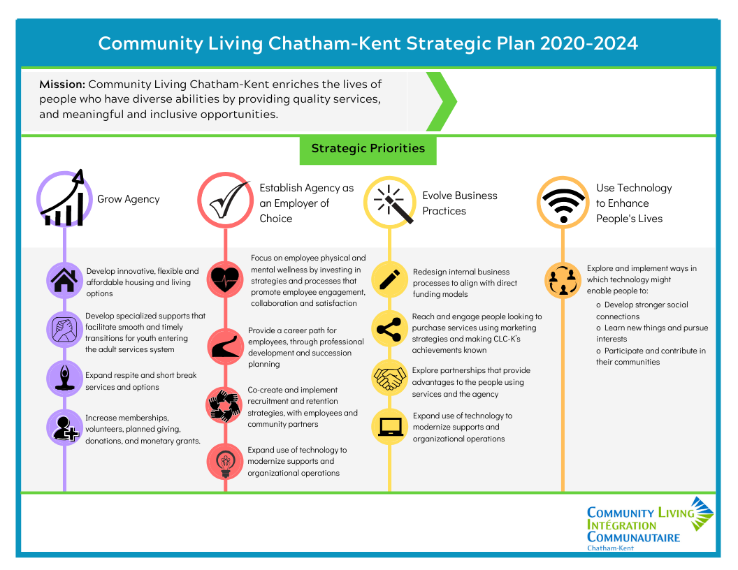 NEW! 2020 CLC-K Strategic Plan Launches January 1st