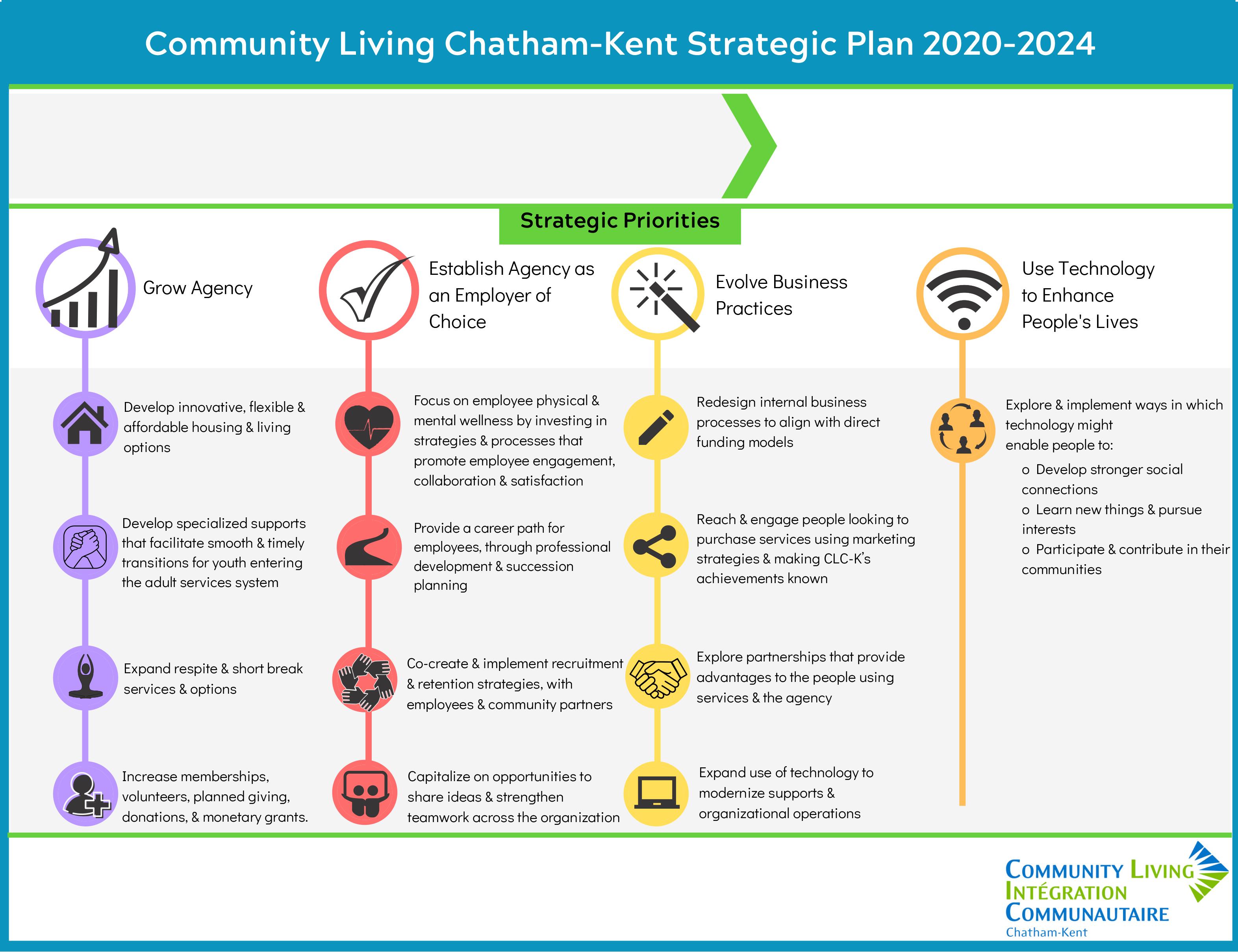Community Living Chatham-Kent Strategic Plan 2020-2024
